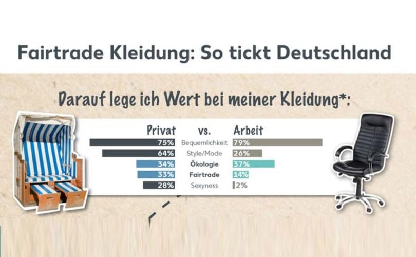 Studie Deutsche Lieber Modisch Als Fair Fairtrade Noch Kein